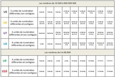 Récapitulatif des sélections de cartes Unités de numération  (millions et décimaux)